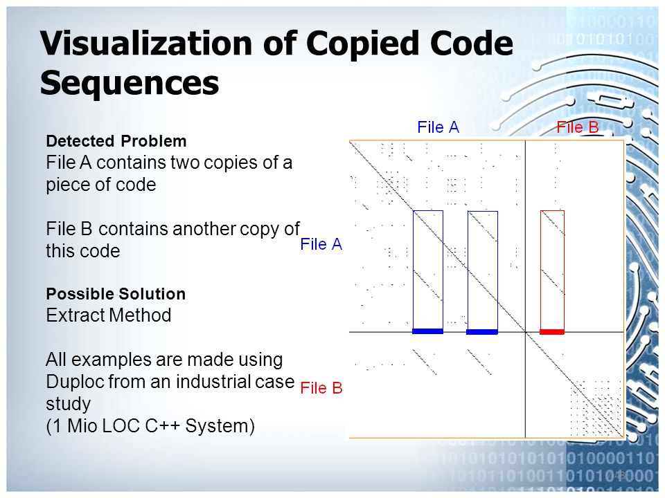 7.48 Detected Problem File A contains two copies of a piece of code File B contains another copy of this code Possible Solution Extract Method All examples are made using Duploc from an industrial case study (1 Mio LOC C++ System) Visualization of Copied Code Sequences
