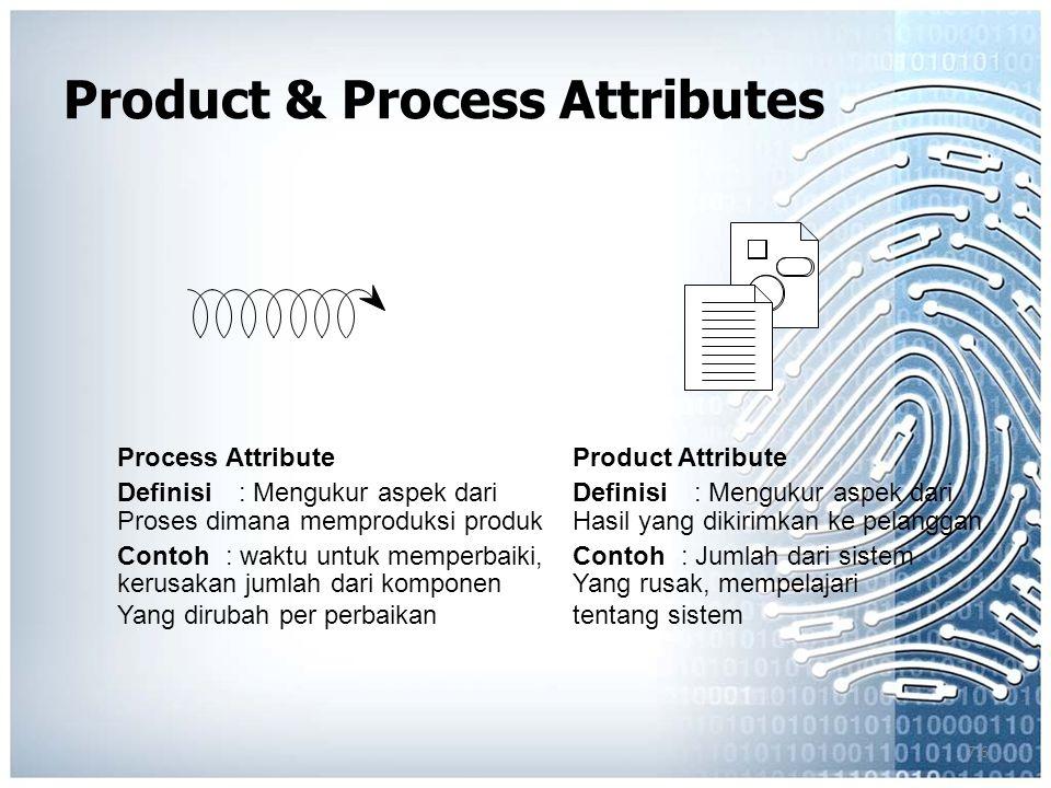 7.6 Product & Process Attributes Product Attribute Definisi: Mengukur aspek dari Hasil yang dikirimkan ke pelanggan Contoh: Jumlah dari sistem Yang rusak, mempelajari tentang sistem Process Attribute Definisi: Mengukur aspek dari Proses dimana memproduksi produk Contoh: waktu untuk memperbaiki, kerusakan jumlah dari komponen Yang dirubah per perbaikan