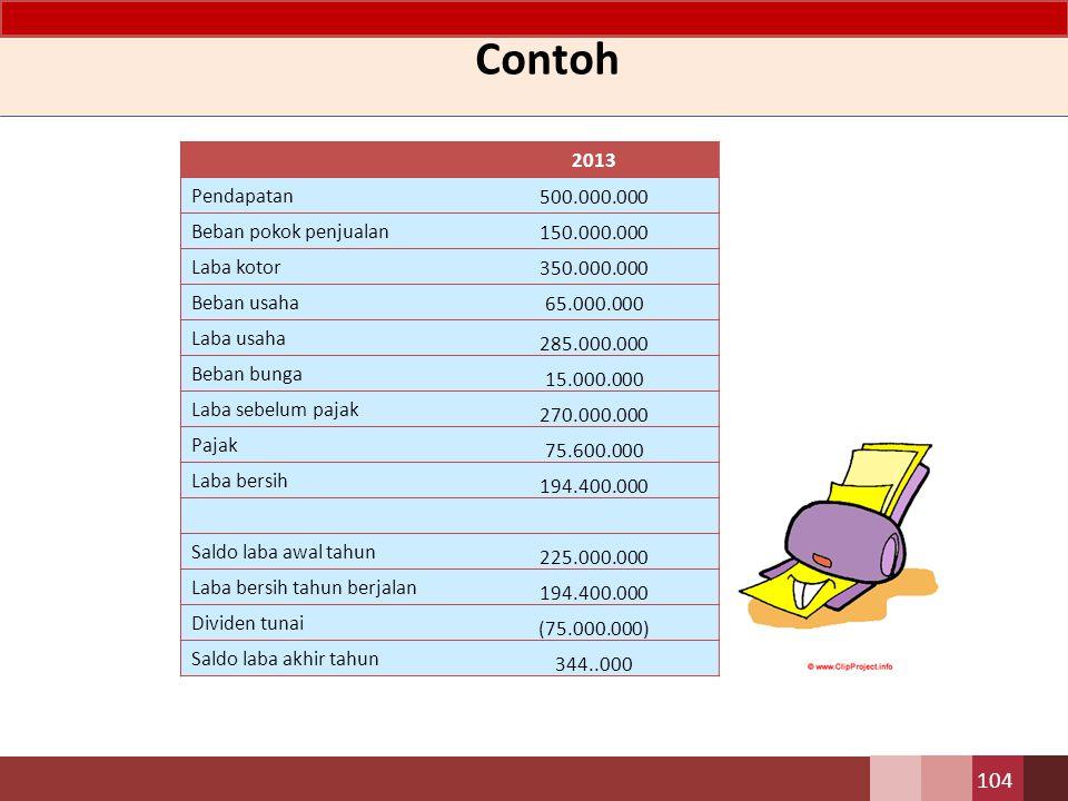 Contoh 104 2013 Pendapatan 500.000.000 Beban pokok penjualan 150.000.000 Laba kotor 350.000.000 Beban usaha 65.000.000 Laba usaha 285.000.000 Beban bu