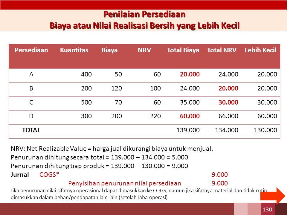130 Penilaian Persediaan Biaya atau Nilai Realisasi Bersih yang Lebih Kecil PersediaanKuantitasBiayaNRVTotal BiayaTotal NRVLebih Kecil A400506020.00024.00020.000 B20012010024.00020.000 C500706035.00030.000 D30020022060.00066.00060.000 TOTAL139.000134.000130.000 NRV: Net Realizable Value = harga jual dikurangi biaya untuk menjual.