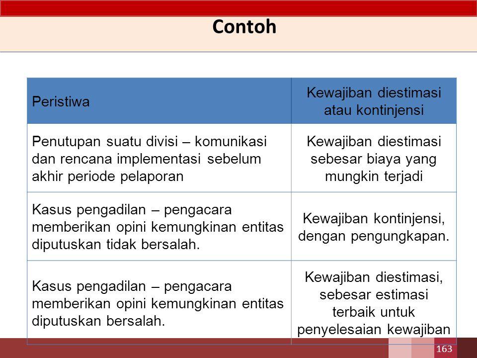 Contoh Peristiwa Kewajiban diestimasi atau kontinjensi Penutupan suatu divisi – komunikasi dan rencana implementasi sebelum akhir periode pelaporan Ke