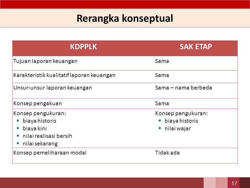 KDPPLKSAK ETAP Tujuan laporan keuanganSama Karakteristik kualitatif laporan keuanganSama Unsur-unsur laporan keuanganSama – nama berbeda Konsep pengak