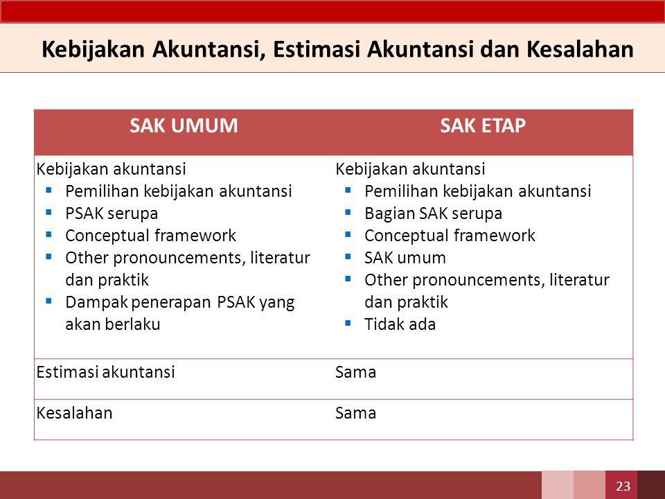SAK UMUMSAK ETAP Kebijakan akuntansi  Pemilihan kebijakan akuntansi  PSAK serupa  Conceptual framework  Other pronouncements, literatur dan prakti