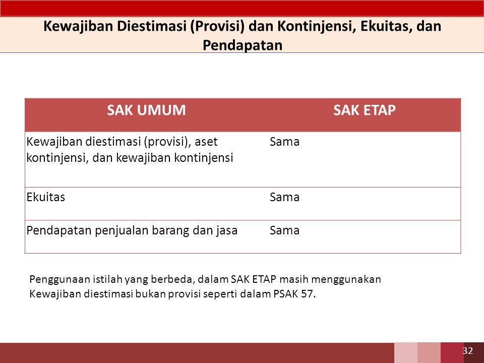 SAK UMUMSAK ETAP Kewajiban diestimasi (provisi), aset kontinjensi, dan kewajiban kontinjensi Sama EkuitasSama Pendapatan penjualan barang dan jasaSama Kewajiban Diestimasi (Provisi) dan Kontinjensi, Ekuitas, dan Pendapatan 32 Penggunaan istilah yang berbeda, dalam SAK ETAP masih menggunakan Kewajiban diestimasi bukan provisi seperti dalam PSAK 57.