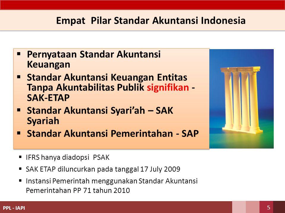 Empat Pilar Standar Akuntansi Indonesia  Pernyataan Standar Akuntansi Keuangan  Standar Akuntansi Keuangan Entitas Tanpa Akuntabilitas Publik signif
