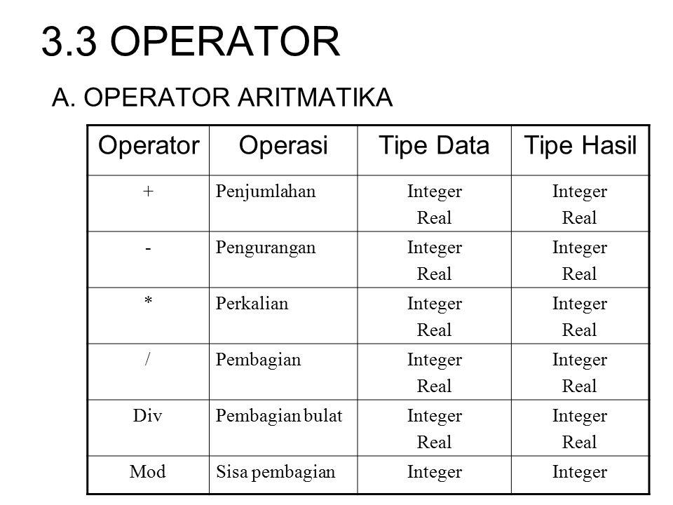 3.3 OPERATOR A. OPERATOR ARITMATIKA OperatorOperasiTipe DataTipe Hasil +PenjumlahanInteger Real Integer Real -PenguranganInteger Real Integer Real *Pe