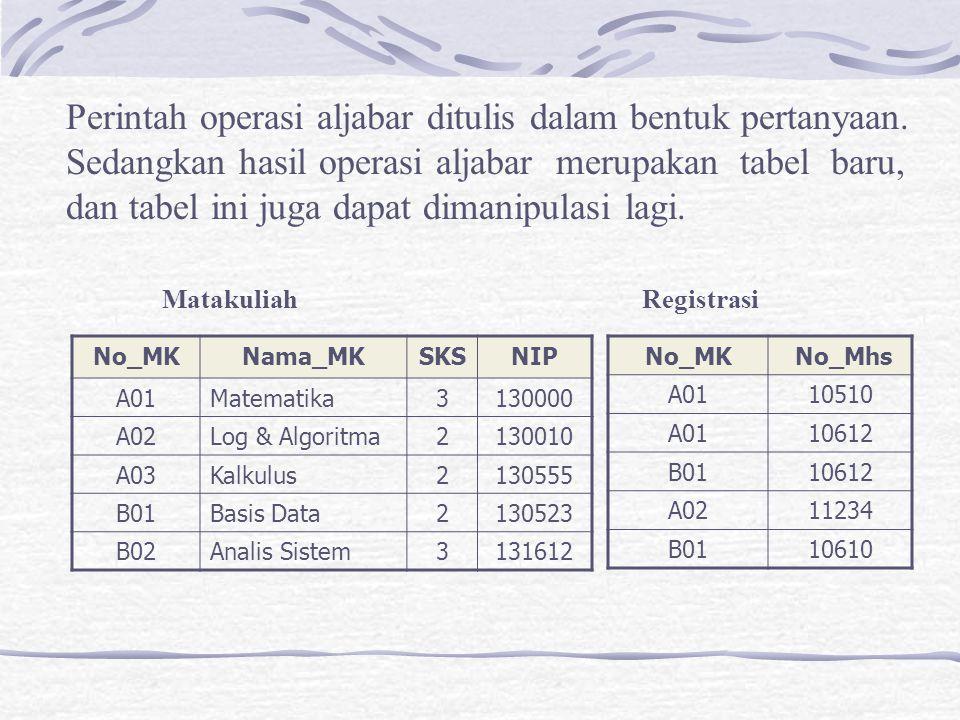 b.Penggabungan antara tabel Mata_Kuliah dan tabel Registrasi dengan kondisi gabungan atribut No_MK TH = Mata_Kuliah G No_MK = No_MK Registrasi No_MKNama_MKSKSNIP A01Matematika3130000 A01Matematika3130010 A02Log & Algoritma2130555 B01Basis Data2130523 B01Basis Data2131612 No_MK No_Mhs A0110510 A0110612 A0211234 B0110612 B0110610