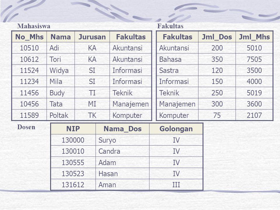 1.2.RELASI ALJABAR Operasi relasi aljabar pada tabel dapat dikelompokkan menjadi dua kategori.