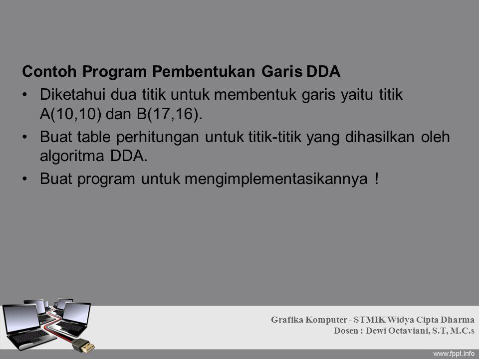 Contoh Program Pembentukan Garis DDA Diketahui dua titik untuk membentuk garis yaitu titik A(10,10) dan B(17,16). Buat table perhitungan untuk titik-t