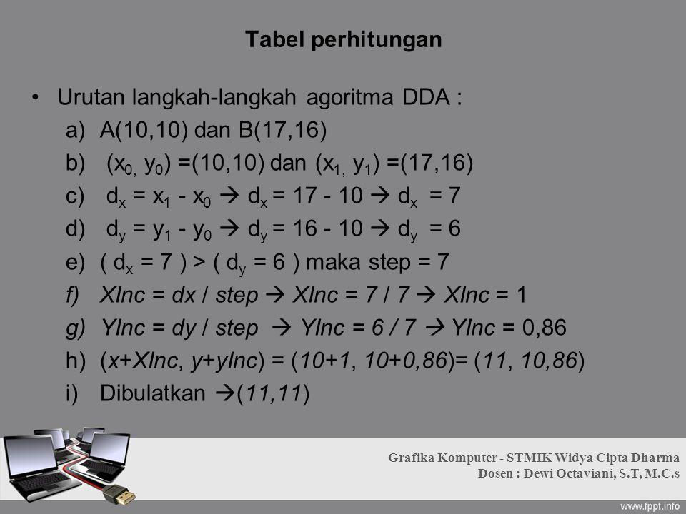 Tabel perhitungan Urutan langkah-langkah agoritma DDA : a)A(10,10) dan B(17,16) b) (x 0, y 0 ) =(10,10) dan (x 1, y 1 ) =(17,16) c) d x = x 1 - x 0 