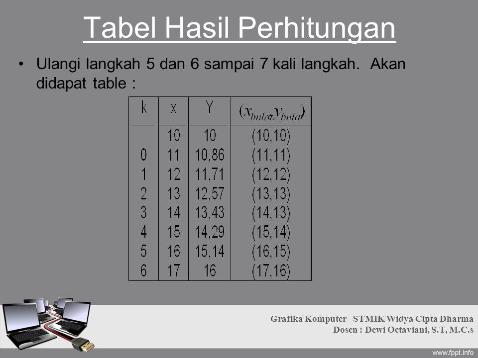 Tabel Hasil Perhitungan Ulangi langkah 5 dan 6 sampai 7 kali langkah. Akan didapat table : Grafika Komputer - STMIK Widya Cipta Dharma Dosen : Dewi Oc
