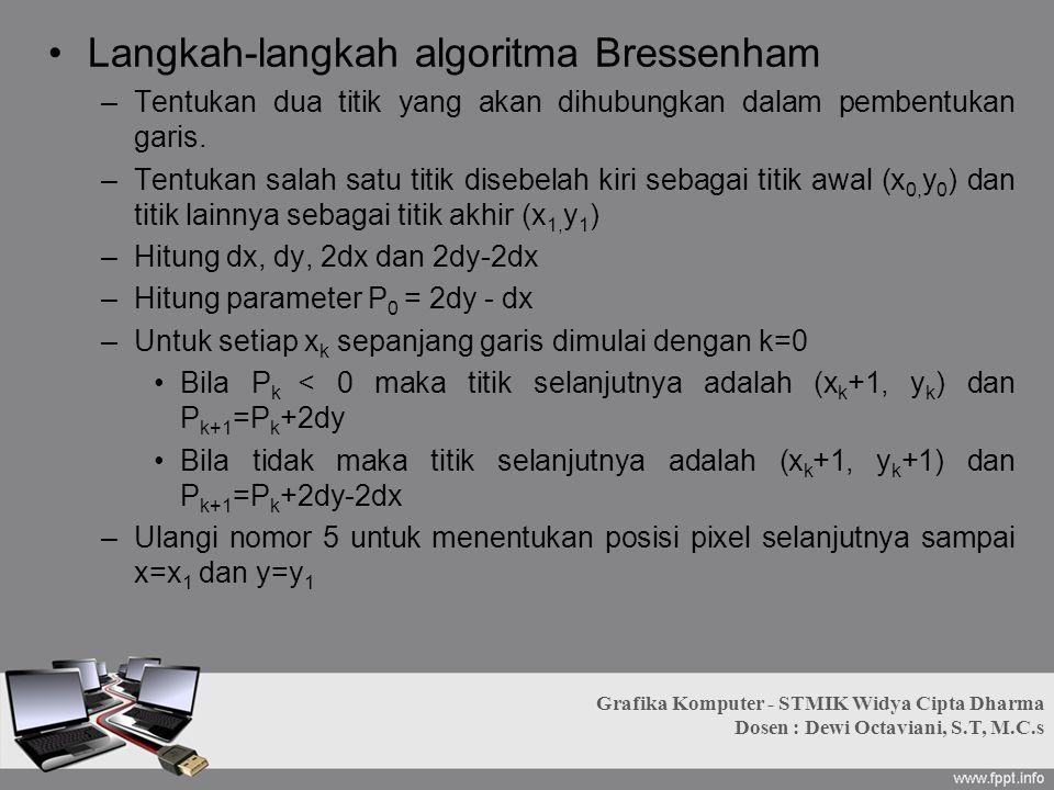 Langkah-langkah algoritma Bressenham –Tentukan dua titik yang akan dihubungkan dalam pembentukan garis. –Tentukan salah satu titik disebelah kiri seba