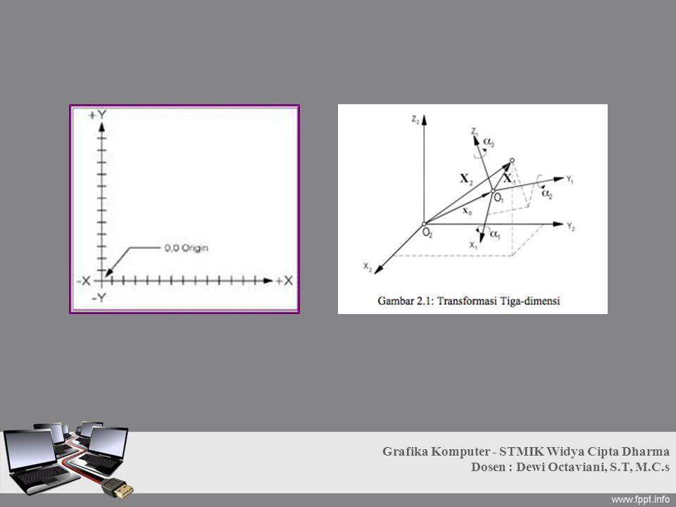 Sistem Koordinat Layar Berbeda dengan sistem koordinat cartesian yang mengenal sumbu x dan sumbu y (serta sumbu z untuk 3D) Pada sistem koordinat layar, hanya dikenal sistem 2D dimana hanya ada sumbu x dan y positif.