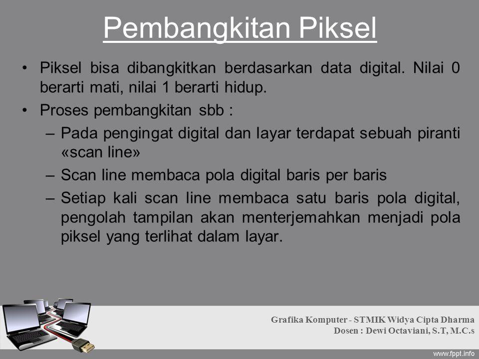 Pembangkitan Piksel Piksel bisa dibangkitkan berdasarkan data digital. Nilai 0 berarti mati, nilai 1 berarti hidup. Proses pembangkitan sbb : –Pada pe