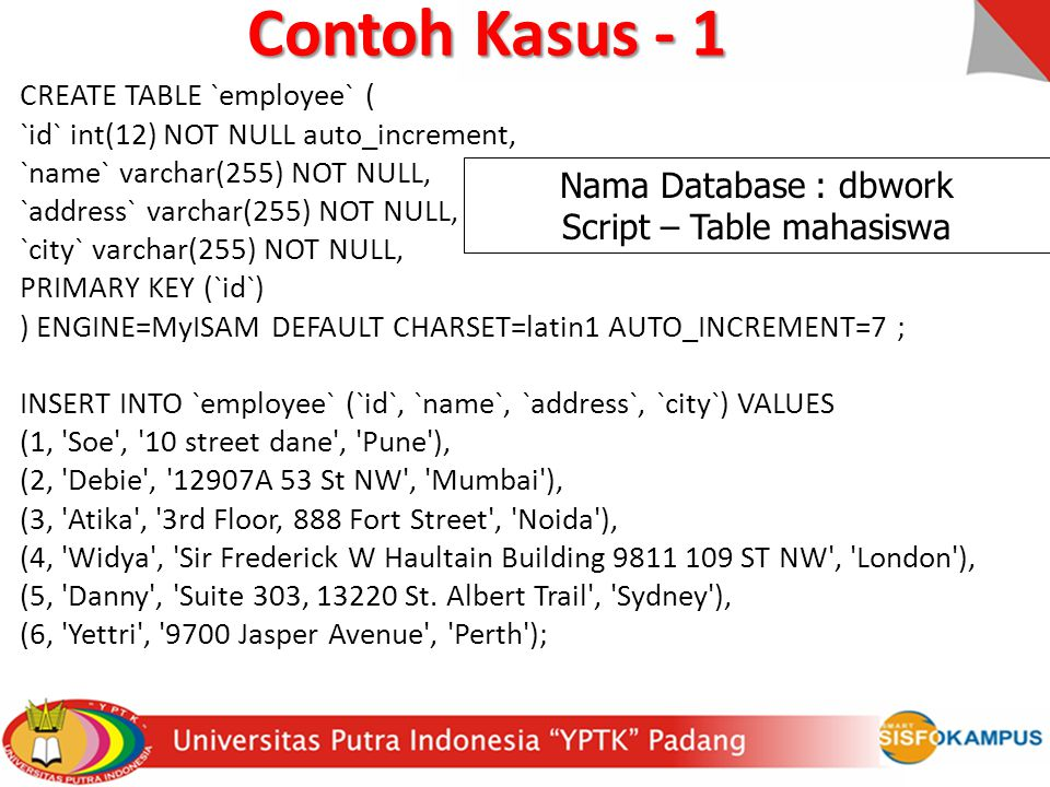 Contoh Kasus - 1 CREATE TABLE `employee` ( `id` int(12) NOT NULL auto_increment, `name` varchar(255) NOT NULL, `address` varchar(255) NOT NULL, `city` varchar(255) NOT NULL, PRIMARY KEY (`id`) ) ENGINE=MyISAM DEFAULT CHARSET=latin1 AUTO_INCREMENT=7 ; INSERT INTO `employee` (`id`, `name`, `address`, `city`) VALUES (1, Soe , 10 street dane , Pune ), (2, Debie , 12907A 53 St NW , Mumbai ), (3, Atika , 3rd Floor, 888 Fort Street , Noida ), (4, Widya , Sir Frederick W Haultain Building 9811 109 ST NW , London ), (5, Danny , Suite 303, 13220 St.