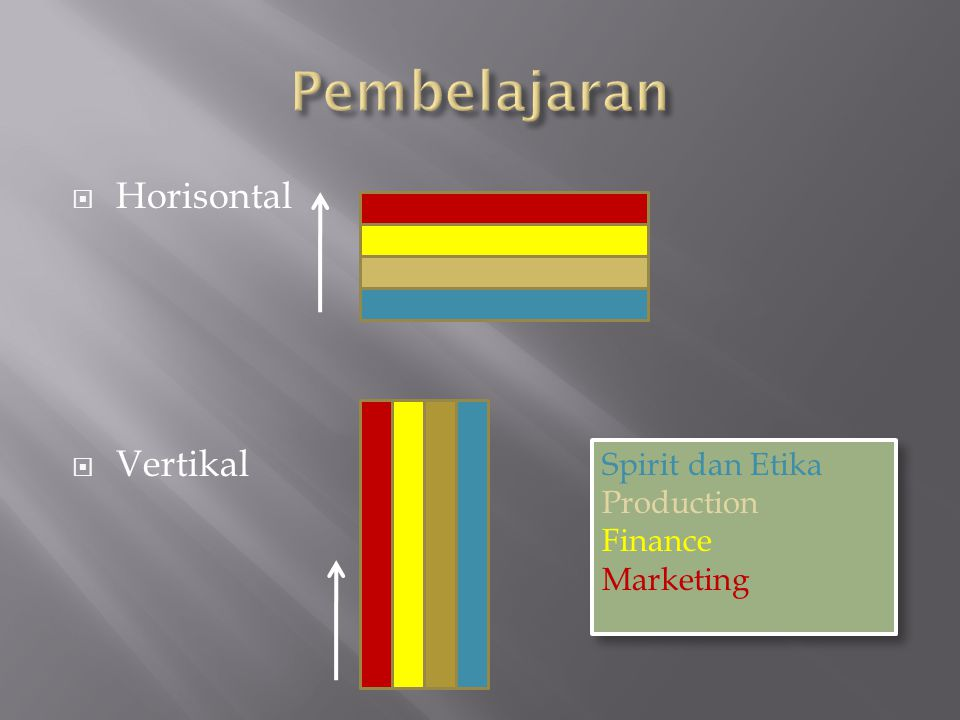  Horisontal  Vertikal Spirit dan Etika Production Finance Marketing Spirit dan Etika Production Finance Marketing