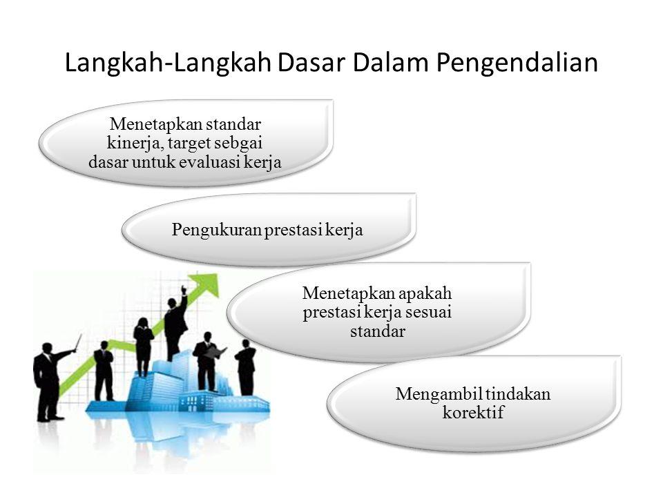 Langkah-Langkah Dasar Dalam Pengendalian Menetapkan standar kinerja, target sebgai dasar untuk evaluasi kerja Pengukuran prestasi kerja Menetapkan apa