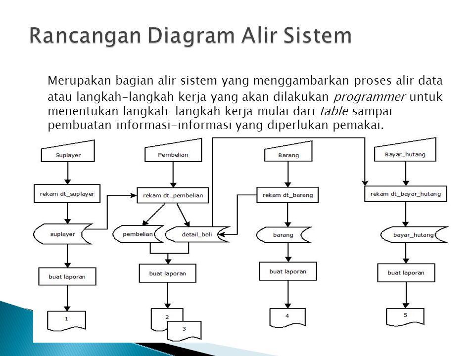Merupakan bagian alir sistem yang menggambarkan proses alir data atau langkah-langkah kerja yang akan dilakukan programmer untuk menentukan langkah-la