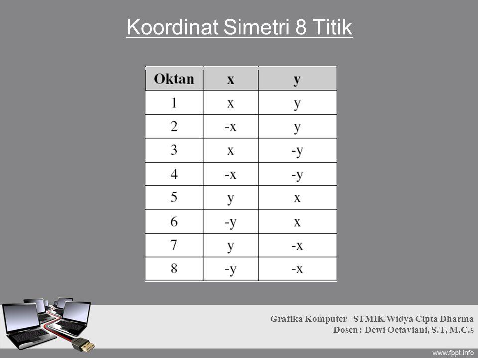 Koordinat Simetri 8 Titik Grafika Komputer - STMIK Widya Cipta Dharma Dosen : Dewi Octaviani, S.T, M.C.s
