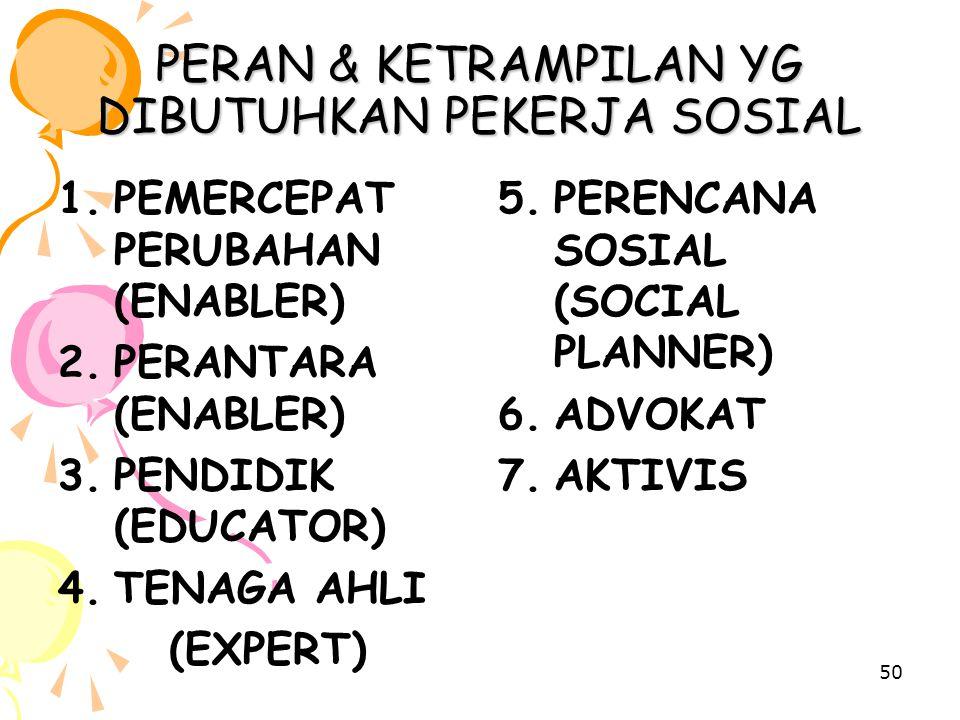 50 PERAN & KETRAMPILAN YG DIBUTUHKAN PEKERJA SOSIAL 1.PEMERCEPAT PERUBAHAN (ENABLER) 2.PERANTARA (ENABLER) 3.PENDIDIK (EDUCATOR) 4.TENAGA AHLI (EXPERT