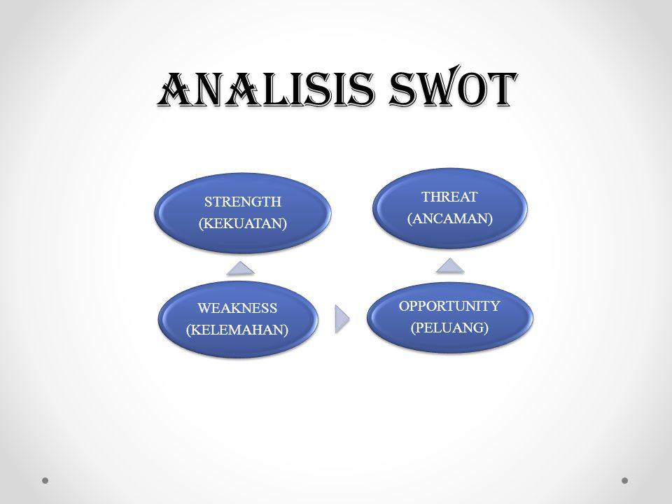 ANALISIS SWOT STRENGTH (KEKUATAN) WEAKNESS (KELEMAHAN) OPPORTUNITY (PELUANG) THREAT (ANCAMAN)