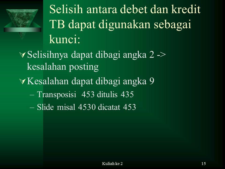 Kuliah ke 215 Selisih antara debet dan kredit TB dapat digunakan sebagai kunci:  Selisihnya dapat dibagi angka 2 -> kesalahan posting  Kesalahan dapat dibagi angka 9 –Transposisi 453 ditulis 435 –Slide misal 4530 dicatat 453