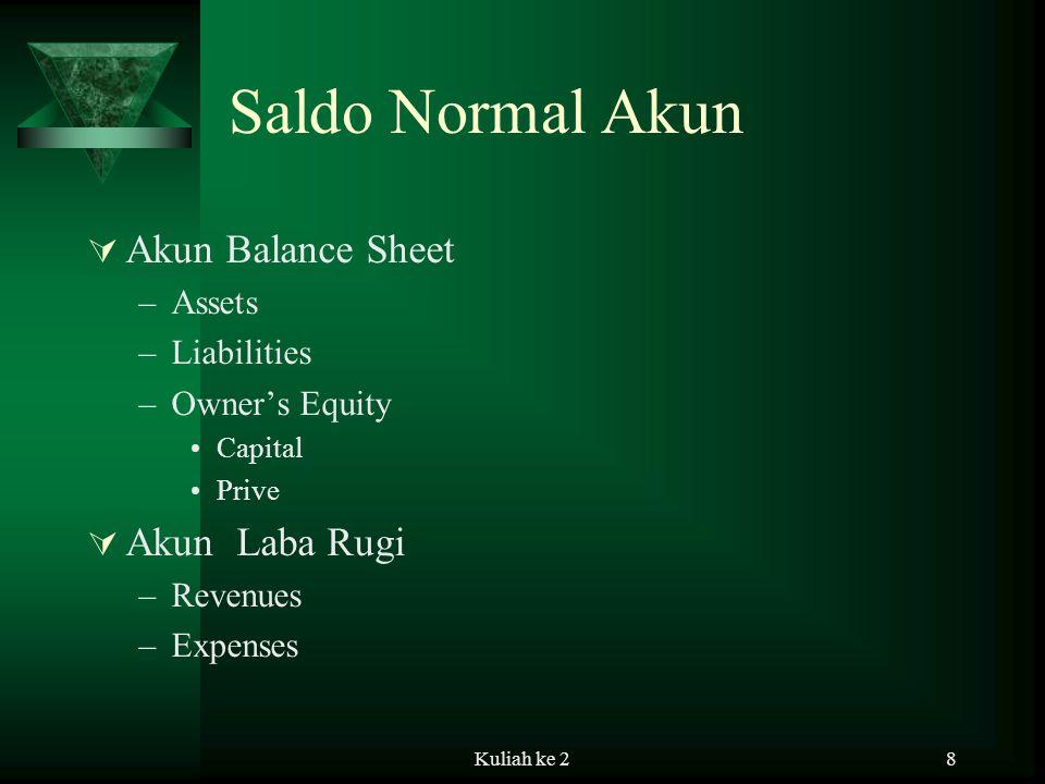 Kuliah ke 28 Saldo Normal Akun  Akun Balance Sheet –Assets –Liabilities –Owner's Equity Capital Prive  Akun Laba Rugi –Revenues –Expenses