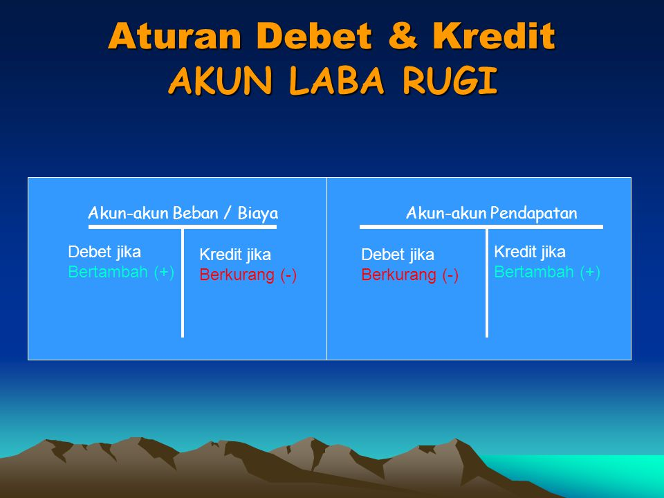 Aturan Debet dan Kredit AKUN NERACA = AKTIVA KEWAJIBAN + MODAL Debet jika Bertambah (+) Kredit Jika Berkurang (-) Debet jika Berkurang (-) Kredit jika