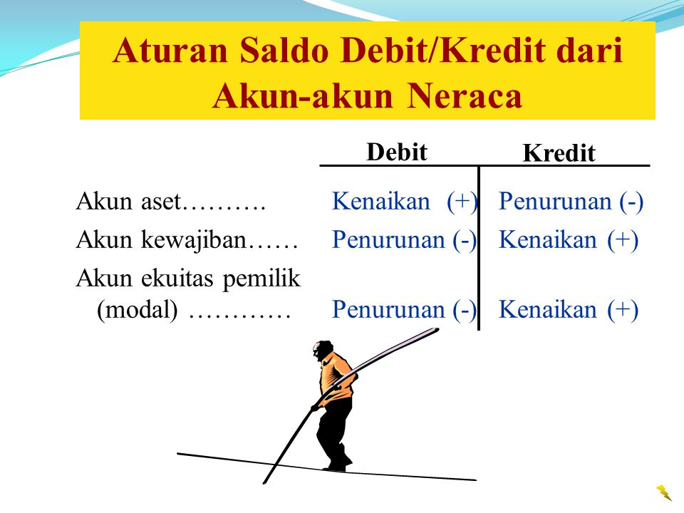 Debit Kredit Akun aset……….Kenaikan (+)Penurunan (-) Akun kewajiban……Penurunan (-)Kenaikan (+) Akun ekuitas pemilik (modal) …………Penurunan (-)Kenaikan (+) Aturan Saldo Debit/Kredit dari Akun-akun Neraca