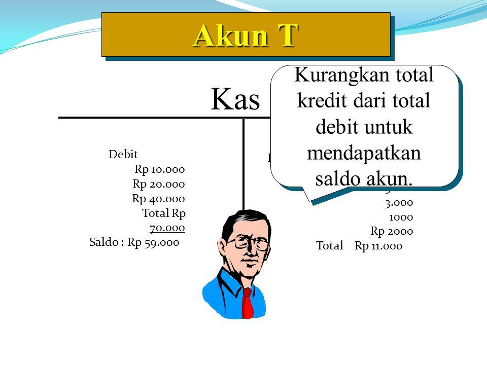 Akun T Kas Debit Rp 10.000 Rp 20.000 Rp 40.000 Total Rp 70.000 Saldo : Rp 59.000 Kredit 5.000 3.000 1000 Rp 2000 Total Rp 11.000 Kurangkan total kredit dari total debit untuk mendapatkan saldo akun.