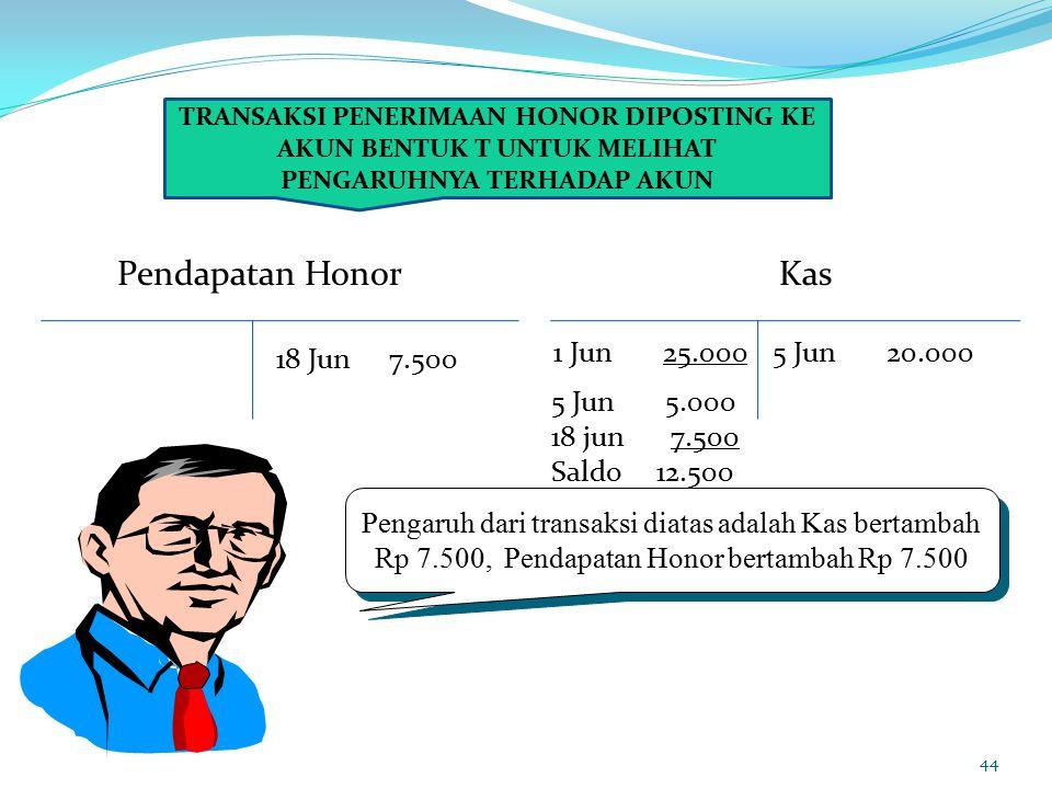 44 TRANSAKSI PENERIMAAN HONOR DIPOSTING KE AKUN BENTUK T UNTUK MELIHAT PENGARUHNYA TERHADAP AKUN 18 Jun 7.500 Pendapatan Honor 1 Jun 25.000 Kas Pengaruh dari transaksi diatas adalah Kas bertambah Rp 7.500, Pendapatan Honor bertambah Rp 7.500 5 Jun 20.000 5 Jun 5.000 18 jun 7.500 Saldo 12.500