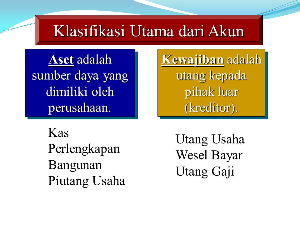 Klasifikasi Utama dari Akun Aset adalah sumber daya yang dimiliki oleh perusahaan.