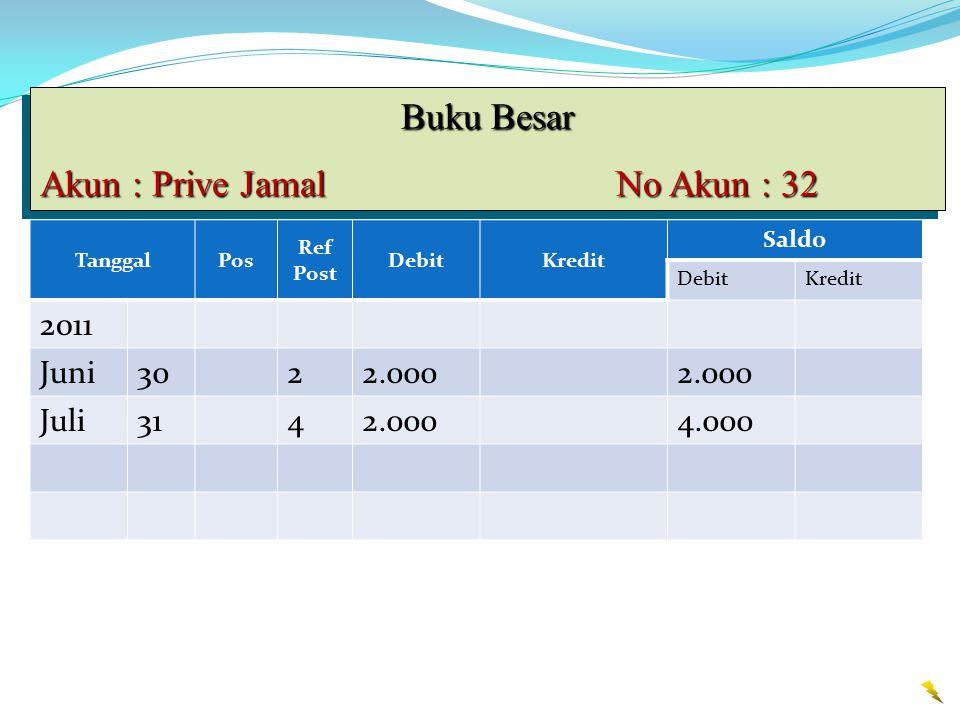Buku Besar Akun : Prive Jamal No Akun : 32 Buku Besar Akun : Prive Jamal No Akun : 32 TanggalPos Ref Post DebitKredit Saldo DebitKredit 2011 Juni3022.000 Juli3142.0004.000