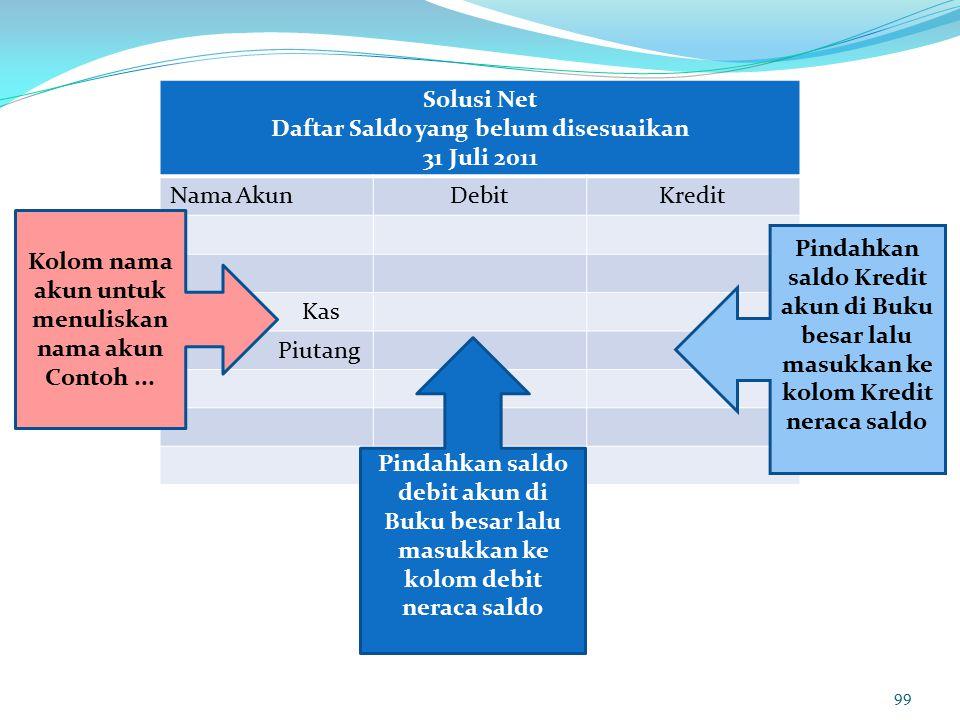 99 Solusi Net Daftar Saldo yang belum disesuaikan 31 Juli 2011 Nama AkunDebitKredit Kas Piutang Kolom nama akun untuk menuliskan nama akun Contoh...