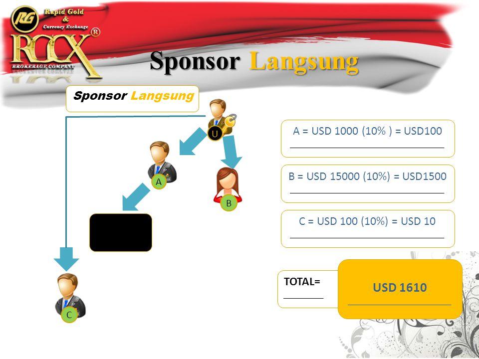 Sponsor Langsung A = USD 1000 (10% ) = USD100 ____________________________________ B = USD 15000 (10%) = USD1500 ____________________________________ C = USD 100 (10%) = USD 10 ____________________________________ Sponsor Langsung TOTAL= _________ USD 1610 ________________________ U A B C