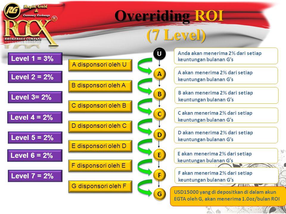Overriding ROI (7 Level) (7 Level) UU A A A disponsori oleh U B B B disponsori oleh A C C C disponsori oleh B D D D disponsori oleh C E E E disponsori oleh D F F F disponsori oleh E G G G disponsori oleh F USD15000 yang di depositkan di dalam akun EGTA oleh G, akan menerima 1.0oz/bulan ROI Level 1 = 3% F akan menerima 2% dari setiap keuntungan bulanan G's Level 2 = 2% E akan menerima 2% dari setiap keuntungan bulanan G's Level 3= 2% D akan menerima 2% dari setiap keuntungan bulanan G's Level 4 = 2% C akan menerima 2% dari setiap keuntungan bulanan G's B akan menerima 2% dari setiap keuntungan bulanan G's Level 5 = 2% A akan menerima 2% dari setiap keuntungan bulanan G's Level 6 = 2% Anda akan menerima 2% dari setiap keuntungan bulanan G's Level 7 = 2%