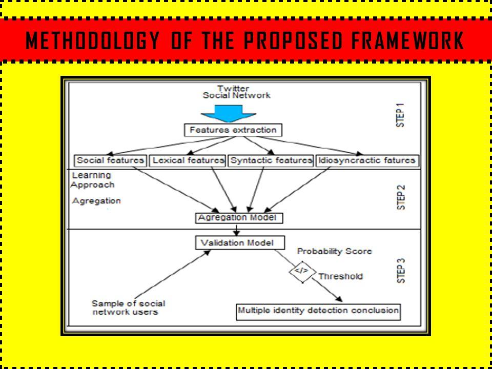 METHODOLOGY OF THE PROPOSED FRAMEWORK