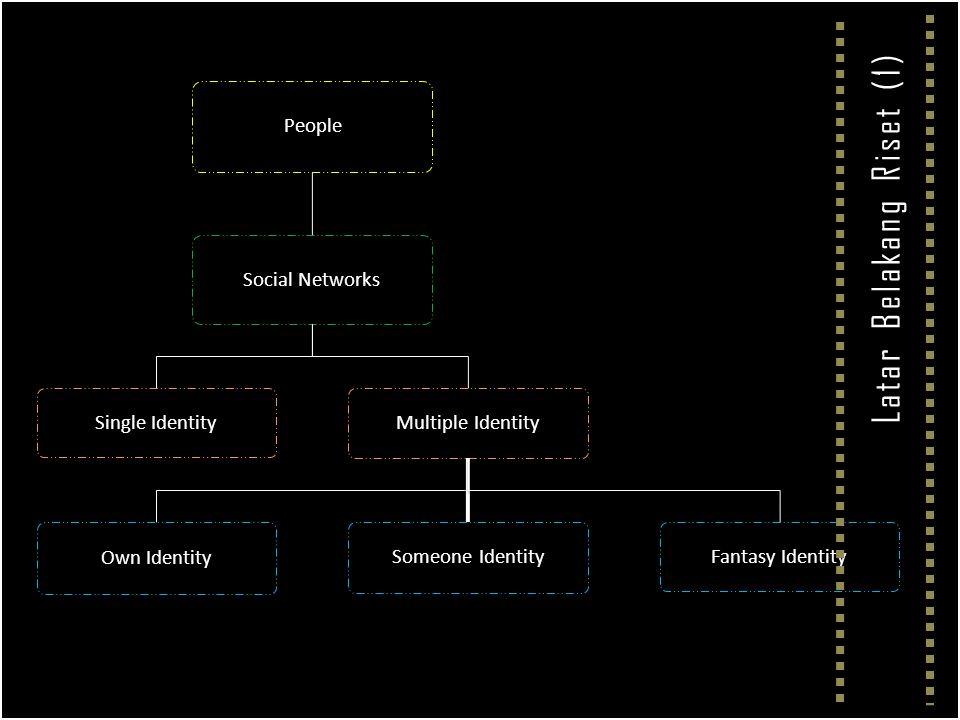 People Social Networks Single Identity Multiple Identity Own Identity Someone Identity Fantasy Identity Latar Belakang Riset (1)