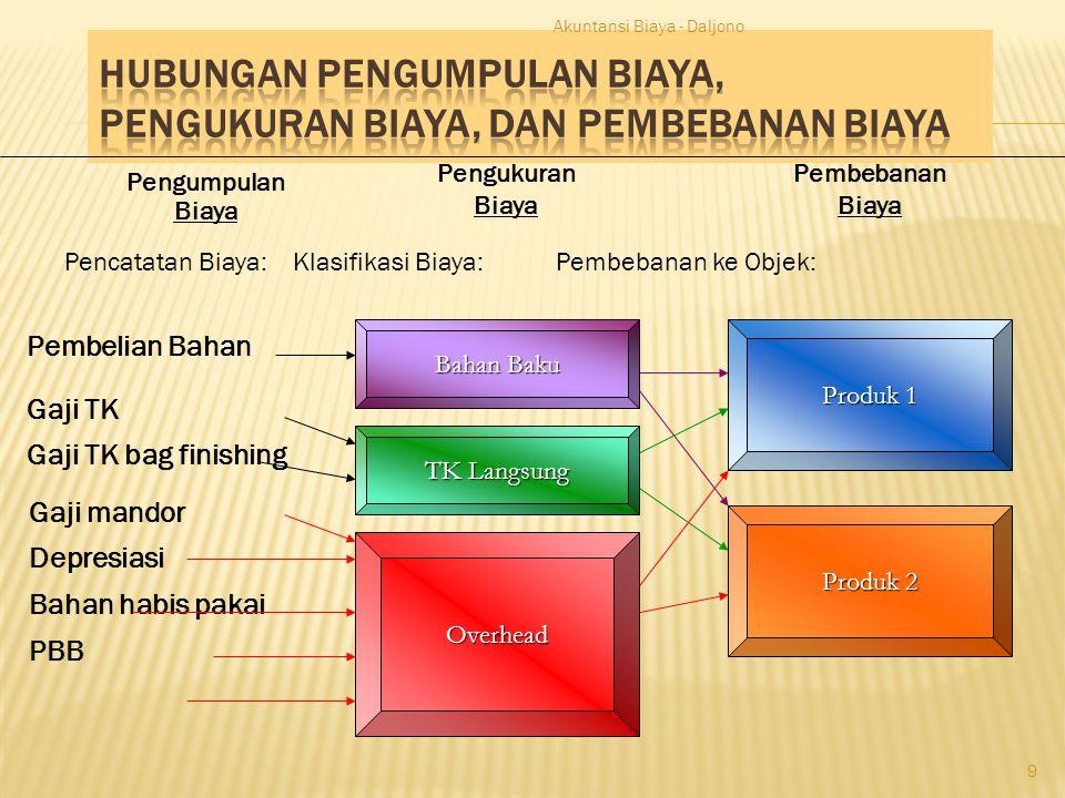 Akuntansi Biaya - Daljono 10 BBiaya Bahan Penolong BBiaya Tenaga Kerja Tidak Langsung DDepresiasi Pabrik BBahan Habis Pakai DDsb.