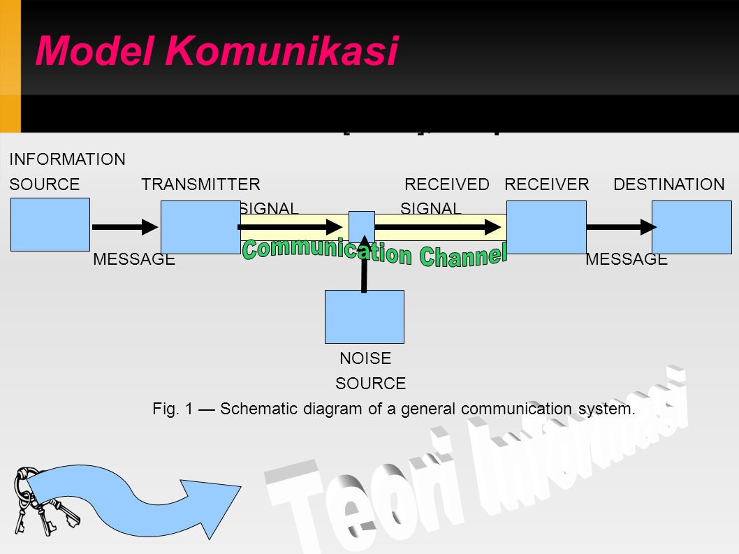 Model Komunikasi INFORMATION SOURCE TRANSMITTER RECEIVED RECEIVER DESTINATION SIGNAL SIGNAL MESSAGE MESSAGE NOISE SOURCE Fig. 1 — Schematic diagram of