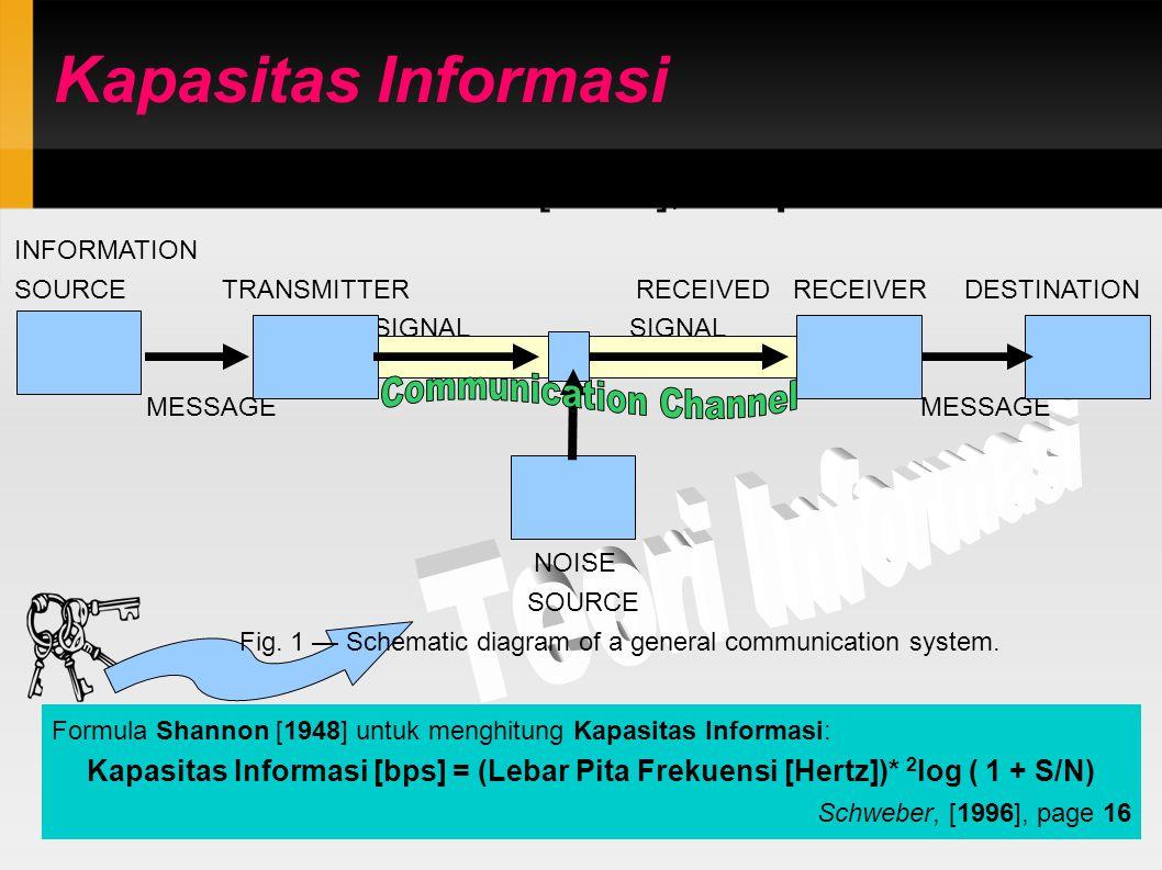 Formula Shannon [1948] untuk menghitung Kapasitas Informasi: Kapasitas Informasi [bps] = (Lebar Pita Frekuensi [Hertz])* 2 log ( 1 + S/N) Schweber, [1996], page 16 Kapasitas Informasi INFORMATION SOURCE TRANSMITTER RECEIVED RECEIVER DESTINATION SIGNAL SIGNAL MESSAGE MESSAGE NOISE SOURCE Fig.