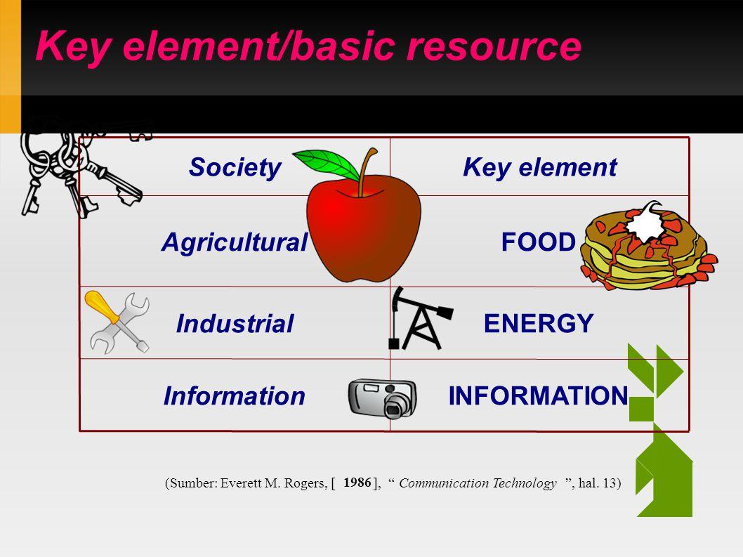 Key element/basic resource INFORMATIONInformation ENERGYIndustrial FOODAgricultural Key elementSociety (Sumber: Everett M.
