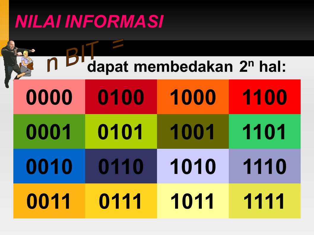 NILAI INFORMASI 0000 dapat membedakan 2 n hal: 0001 0010 0011 0100 0101 0110 0111 1000 1001 1010 1011 1100 1101 1110 1111