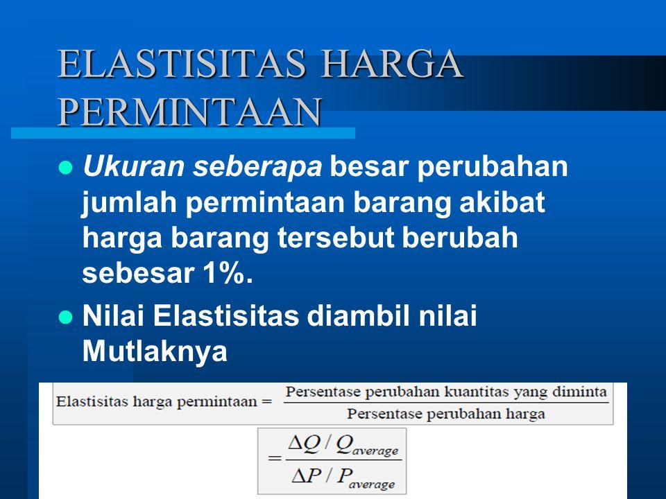 Jenis-jenis Elastisitas Permintaan 1.
