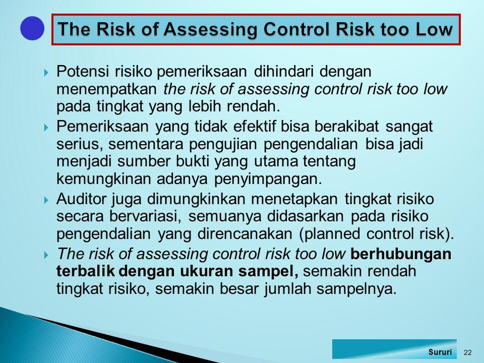  Potensi risiko pemeriksaan dihindari dengan menempatkan the risk of assessing control risk too low pada tingkat yang lebih rendah.  Pemeriksaan yan