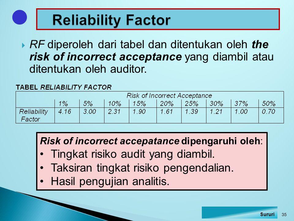  RF diperoleh dari tabel dan ditentukan oleh the risk of incorrect acceptance yang diambil atau ditentukan oleh auditor. Risk of incorrect accepatanc