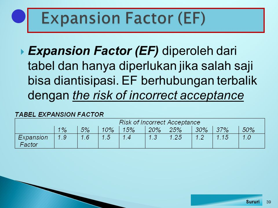  Expansion Factor (EF) diperoleh dari tabel dan hanya diperlukan jika salah saji bisa diantisipasi. EF berhubungan terbalik dengan the risk of incorr