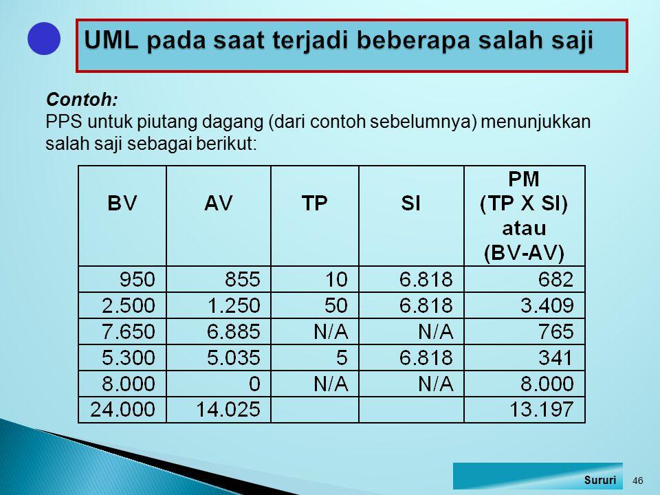 Contoh: PPS untuk piutang dagang (dari contoh sebelumnya) menunjukkan salah saji sebagai berikut: 46 Sururi