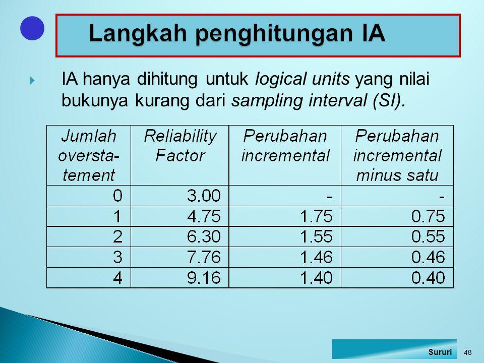  IA hanya dihitung untuk logical units yang nilai bukunya kurang dari sampling interval (SI). 48 Sururi