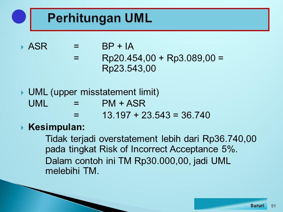  ASR=BP + IA =Rp20.454,00 + Rp3.089,00 = Rp23.543,00  UML (upper misstatement limit) UML=PM + ASR =13.197 + 23.543 = 36.740  Kesimpulan: Tidak terj